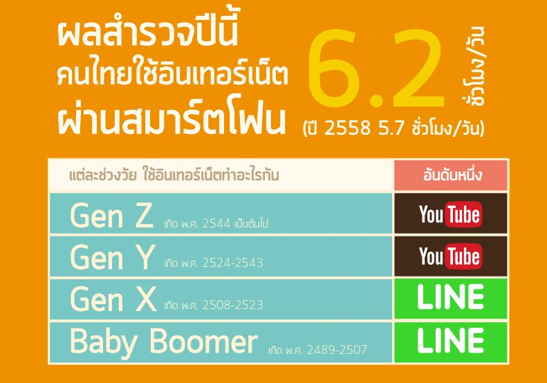 เผย คนไทยติดอินเทอร์เน็ต ผ่านมือถือนาน 6.2 ชั่วโมงต่อวัน