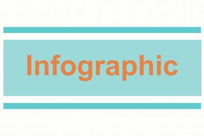 เหตุผลดีๆ ที่ Infographic ควรถูกใช้ในการทำ content marketing