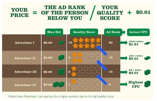 Quality Score คืออะไร