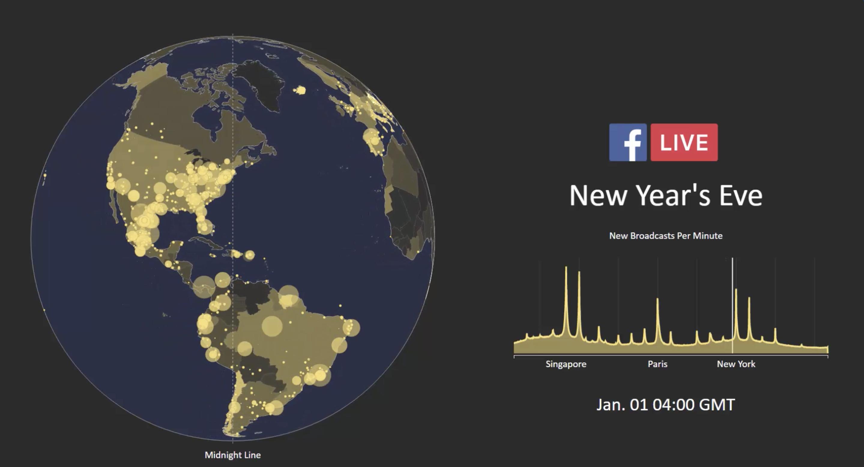 Facebook เผย ช่วงปีใหม่ที่ผ่านมา มีคน ไลฟ์ผ่านเฟซบุ๊ก กว่า 10ล้านคน