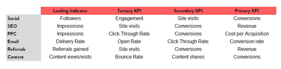 ตั้ง KPI Digital Marketing อย่างไรดี ถึงจะเหมาะสมกับแต่ละ ...