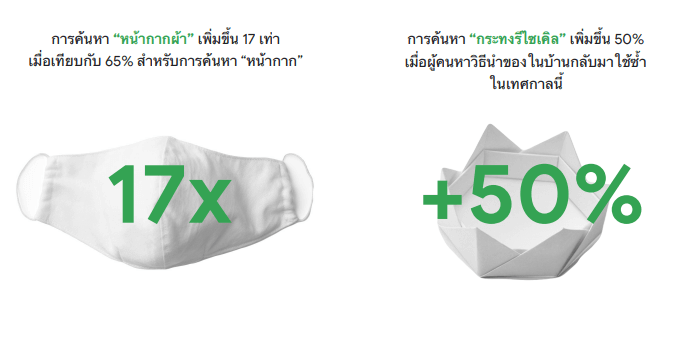 พฤติกรรมผู้บริโภคชาวไทย